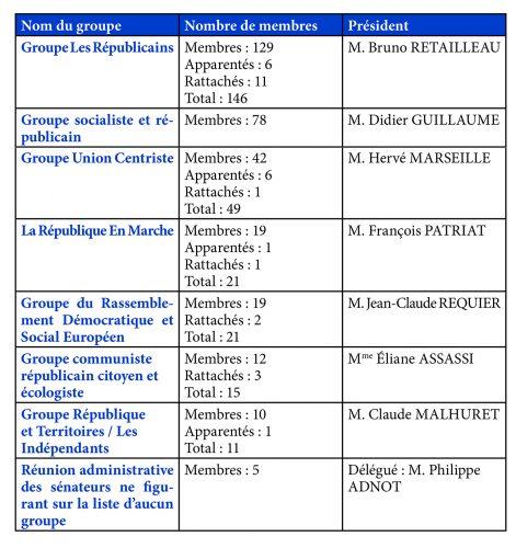 Liste officielle des sénateurs
